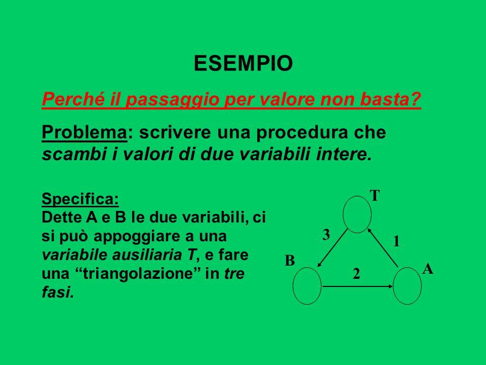 ESEMPIO Supponendo di utilizzare, senza preoccuparsi, il passaggio per valore usato finora, la codifica potrebbe essere espressa come segue: A T B 1 2 3 void scambia(int a, int b) { int t; t = a; a = b; b = t; return; /* può essere omessa */ }