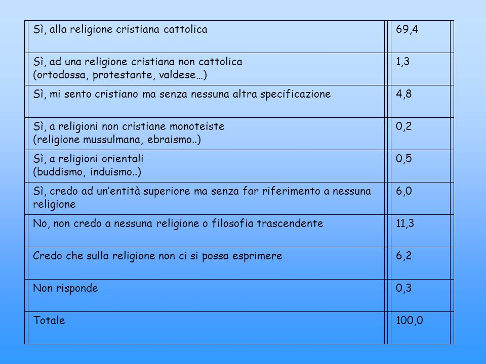 Sì, alla religione cristiana cattolica69,4 Sì, ad una religione cristiana non cattolica (ortodossa, protestante, valdese…) 1,3 Sì, mi sento cristiano ma senza nessuna altra specificazione4,8 Sì, a religioni non cristiane monoteiste (religione mussulmana, ebraismo..) 0,2 Sì, a religioni orientali (buddismo, induismo..) 0,5 Sì, credo ad unentità superiore ma senza far riferimento a nessuna religione 6,0 No, non credo a nessuna religione o filosofia trascendente11,3 Credo che sulla religione non ci si possa esprimere6,2 Non risponde0,3 Totale100,0
