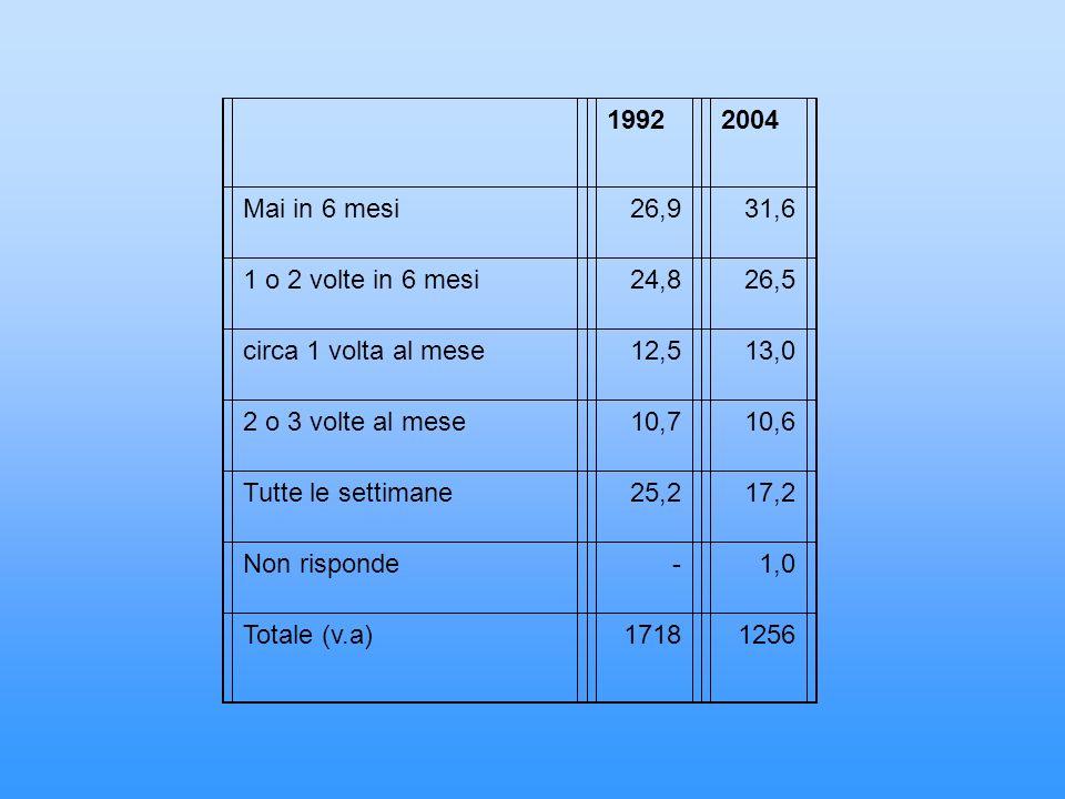 19922004 Mai in 6 mesi26,931,6 1 o 2 volte in 6 mesi24,826,5 circa 1 volta al mese12,513,0 2 o 3 volte al mese10,710,6 Tutte le settimane25,217,2 Non risponde-1,0 Totale (v.a)17181256