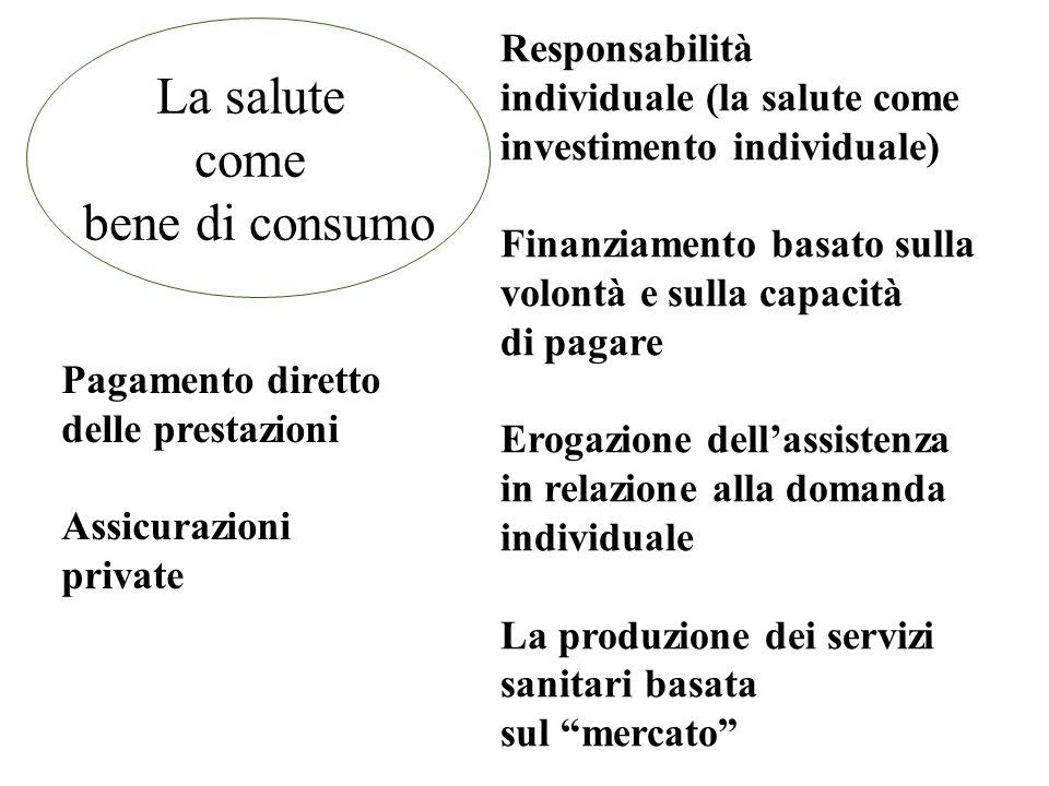 La salute come bene di consumo Responsabilità individuale (la salute come investimento individuale) Finanziamento basato sulla volontà e sulla capacità di pagare Erogazione dellassistenza in relazione alla domanda individuale La produzione dei servizi sanitari basata sul mercato Pagamento diretto delle prestazioni Assicurazioni private