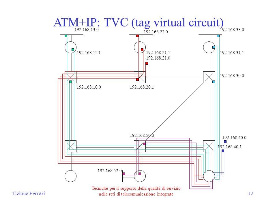 Tiziana Ferrari Tecniche per il supporto della qualità di servizio nelle reti di telecomunicazione integrate 12 ATM+IP: TVC (tag virtual circuit) 192.168.40.1 192.168.10.0 192.168.11.1 192.168.13.0 192.168.20.1 192.168.21.1 192.168.30.0 192.168.31.1 192.168.33.0 192.168.40.0 192.168.50.0 192.168.21.0 192.168.22.0 192.168.52.0