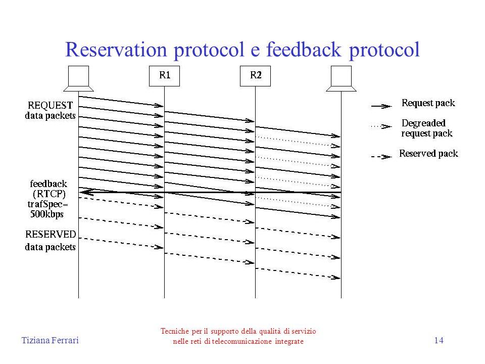 Tiziana Ferrari Tecniche per il supporto della qualità di servizio nelle reti di telecomunicazione integrate 14 Reservation protocol e feedback protocol