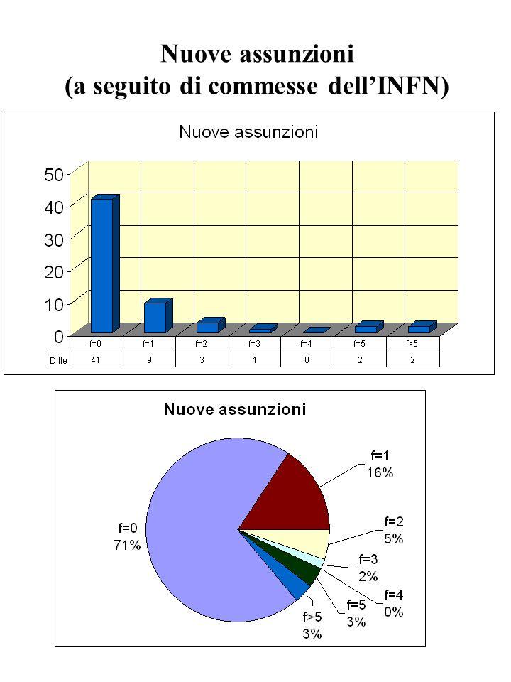 Nuove assunzioni (a seguito di commesse dellINFN)