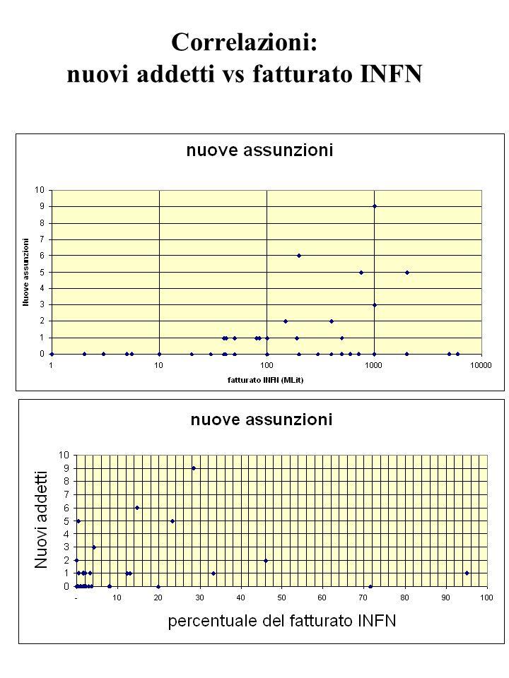 Correlazioni: nuovi addetti vs fatturato INFN