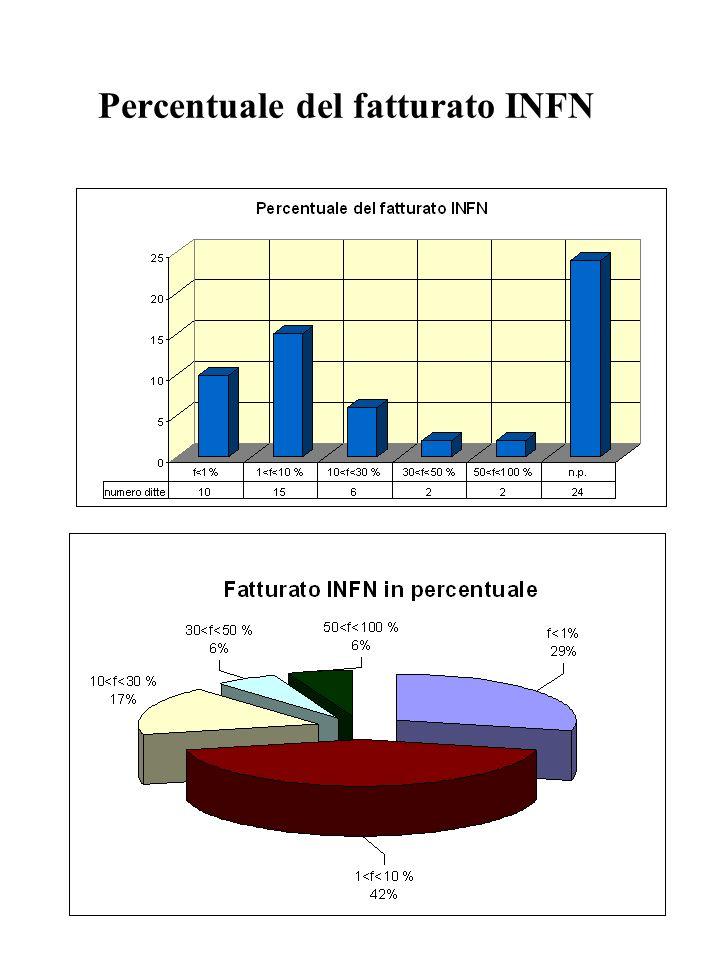 Percentuale del fatturato INFN