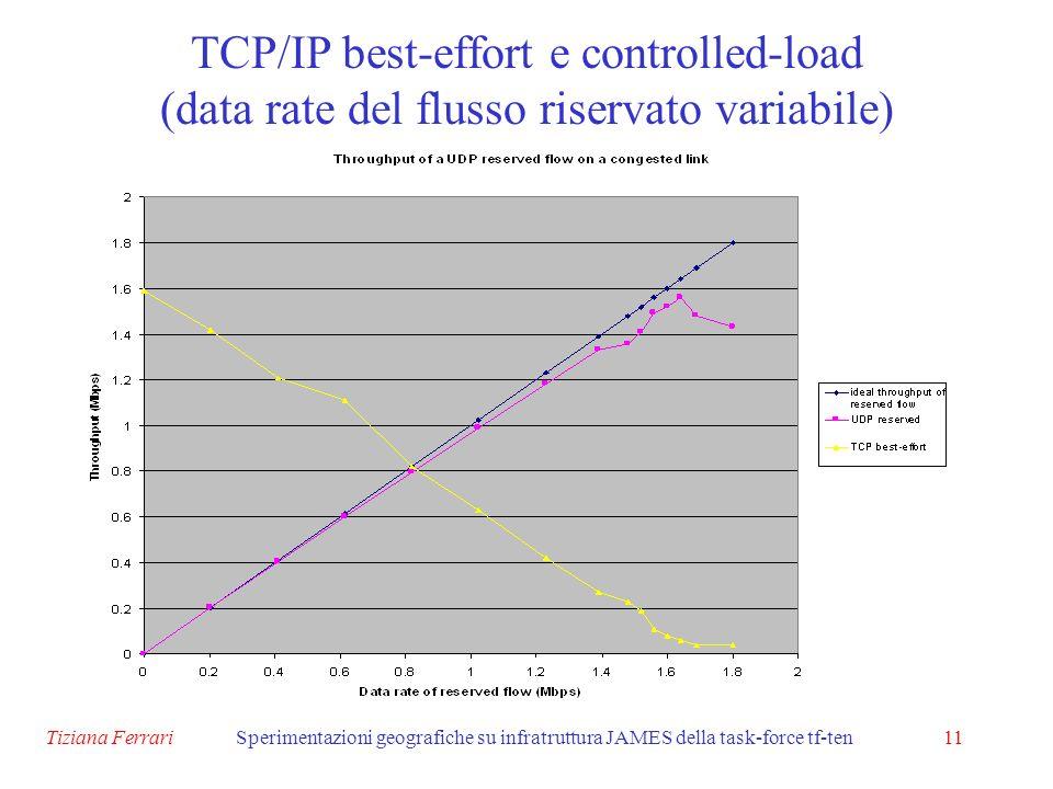 Tiziana FerrariSperimentazioni geografiche su infratruttura JAMES della task-force tf-ten11 TCP/IP best-effort e controlled-load (data rate del flusso riservato variabile)