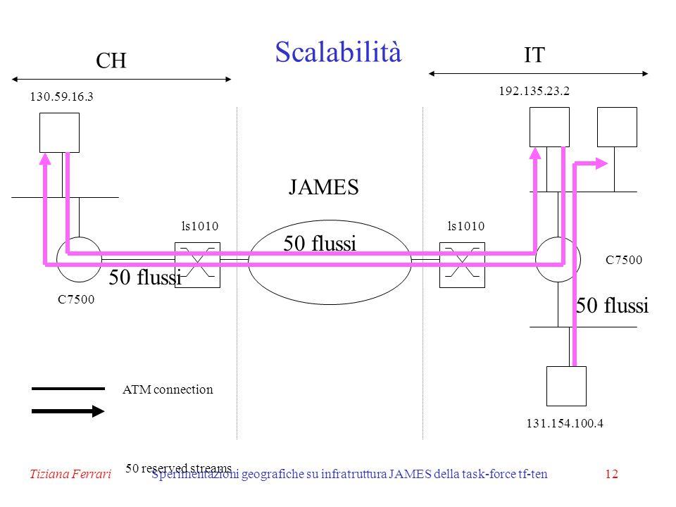 Tiziana FerrariSperimentazioni geografiche su infratruttura JAMES della task-force tf-ten12 Scalabilità JAMES 131.154.100.4 192.135.23.2 ls1010 C7500 130.59.16.3 ATM connection 50 reserved streams CH IT 50 flussi