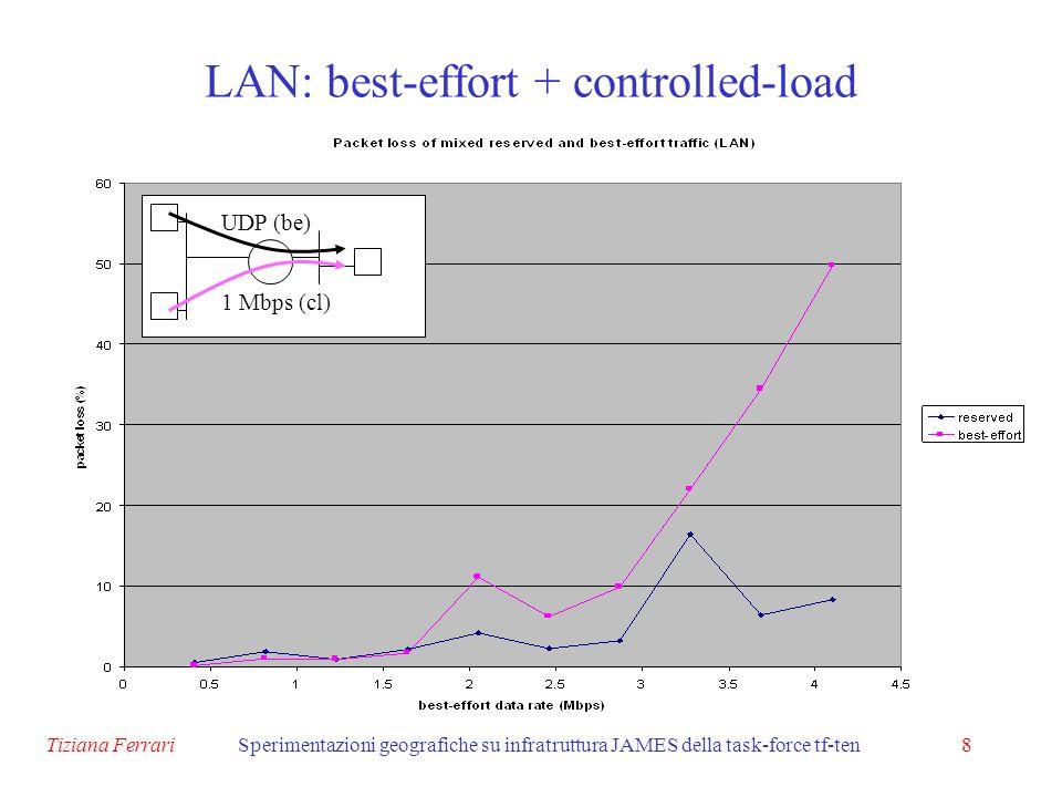 Tiziana FerrariSperimentazioni geografiche su infratruttura JAMES della task-force tf-ten9 WAN: best-effort + controlled-load