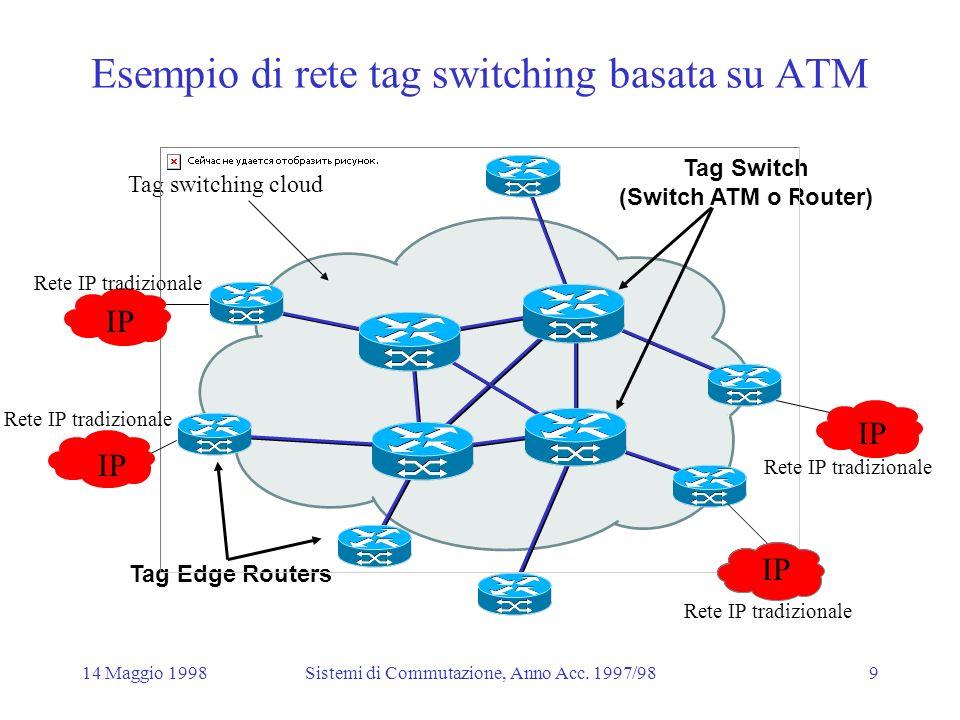 14 Maggio 1998Sistemi di Commutazione, Anno Acc.