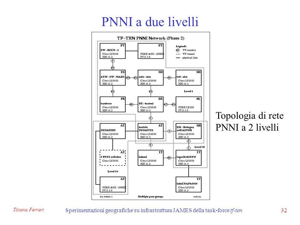 Tiziana Ferrari Sperimentazioni geografiche su infrastruttura JAMES della task-force tf-ten32 PNNI a due livelli Topologia di rete PNNI a 2 livelli