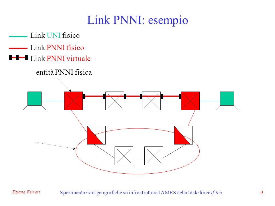 Tiziana Ferrari Sperimentazioni geografiche su infrastruttura JAMES della task-force tf-ten30 Configurazione di PNNI (due livelli) il numero di nodo identifica il numero della <- istanza del processo PNNI <- permette al nodo di essere eletto peer group leader <- il nodo 2 è padre del nodo 1 atm router pnni no e164-aesa background-routes-enable statistics call node 1 level 96 lowest parent 2 redistribute atm-static election leadership-priority 10 name Zurich node 2 level 1 election leadership-priority 20 name ZH-Bologna