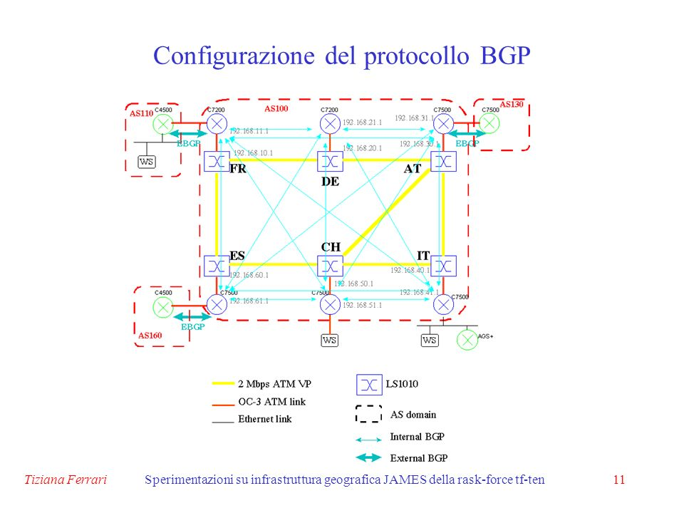 Tiziana FerrariSperimentazioni su infrastruttura geografica JAMES della rask-force tf-ten11 Configurazione del protocollo BGP