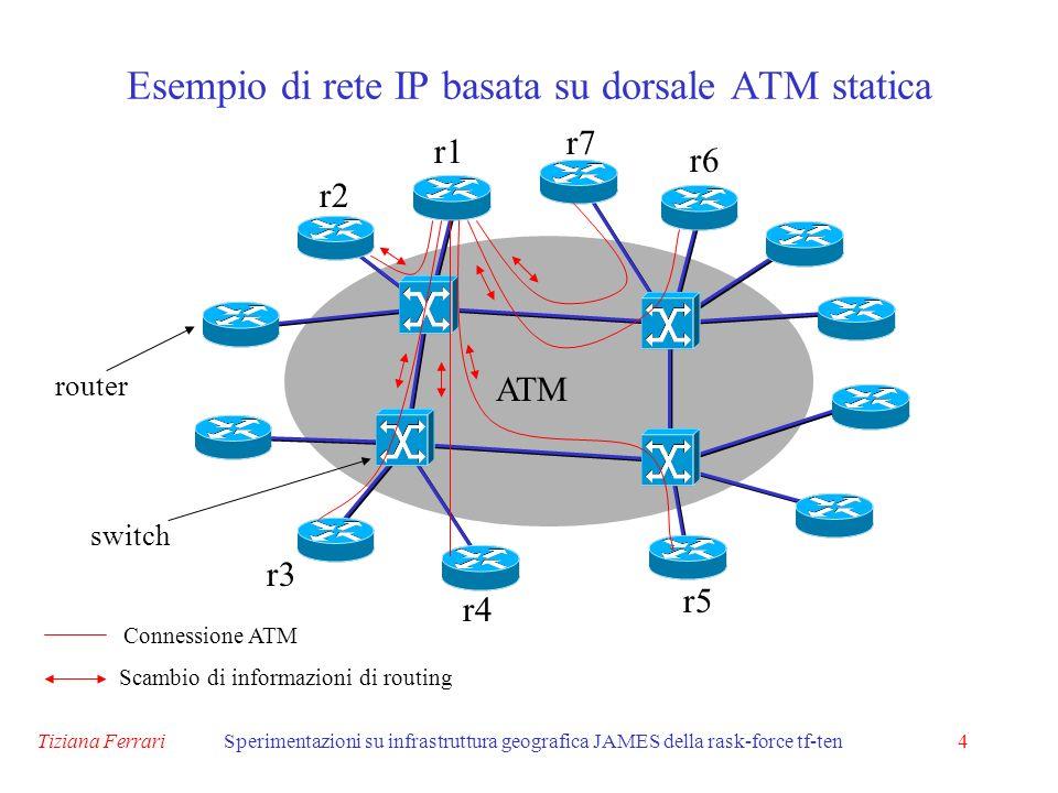 Tiziana FerrariSperimentazioni su infrastruttura geografica JAMES della rask-force tf-ten4 ATM router switch Connessione ATM Scambio di informazioni di routing r1 r2 r3 r4 r5 r6 r7 Esempio di rete IP basata su dorsale ATM statica