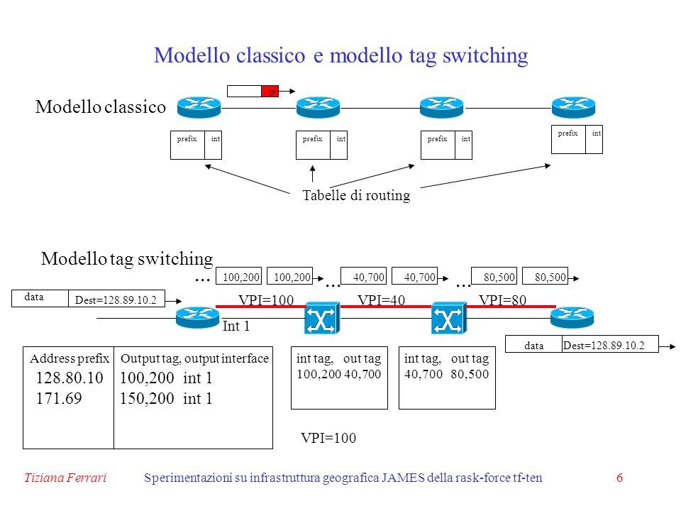 Tiziana FerrariSperimentazioni su infrastruttura geografica JAMES della rask-force tf-ten6 Modello classico e modello tag switching Modello classico prefixintprefixintprefixint prefixint Tabelle di routing IP Modello tag switching Address prefixOutput tag, output interface 128.80.10 171.69 100,200 int 1 150,200 int 1 Int 1 Dest=128.89.10.2 int tag, out tag 100,200 40,700 int tag, out tag 40,700 80,500 100,200...