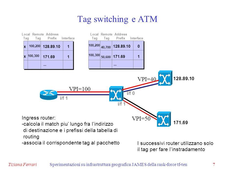 Tiziana FerrariSperimentazioni su infrastruttura geografica JAMES della rask-force tf-ten7 Tag switching e ATM 171.69 128.89.10 i/f 0 i/f 1 VPI=100 VPI=40 VPI=50...