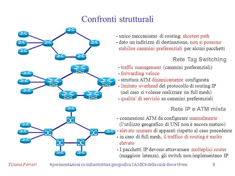 Tiziana FerrariSperimentazioni su infrastruttura geografica JAMES della rask-force tf-ten8 Confronti strutturali Rete IP e ATM mista Rete Tag Switching - unico meccanismo di routing: shortest path - dato un indirizzo di destinazione, non si possono stabilire cammini preferenziali per alcuni pacchetti - traffic management (cammini preferenziali) - forwarding veloce - struttura ATM dinamicamente configurata - limitato overhead del protocollo di routing IP (nel caso si volesse realizzare un full mesh) - qualita di servizio su cammini preferenziali - connessioni ATM da configurare manualmente (lutilizzo geografico di UNI non è ancora maturo) - elevato numero di apparati rispetto al caso precedente - in caso di full mesh, il traffico di routing è molto elevato - I pacchetti IP devono attraversare molteplici router (maggiore latenza), gli switch non implementano IP