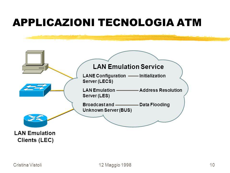 Cristina Vistoli12 Maggio 199810 APPLICAZIONI TECNOLOGIA ATM LAN Emulation Clients (LEC) LAN Emulation Service LANE Configuration Server (LECS) Initia