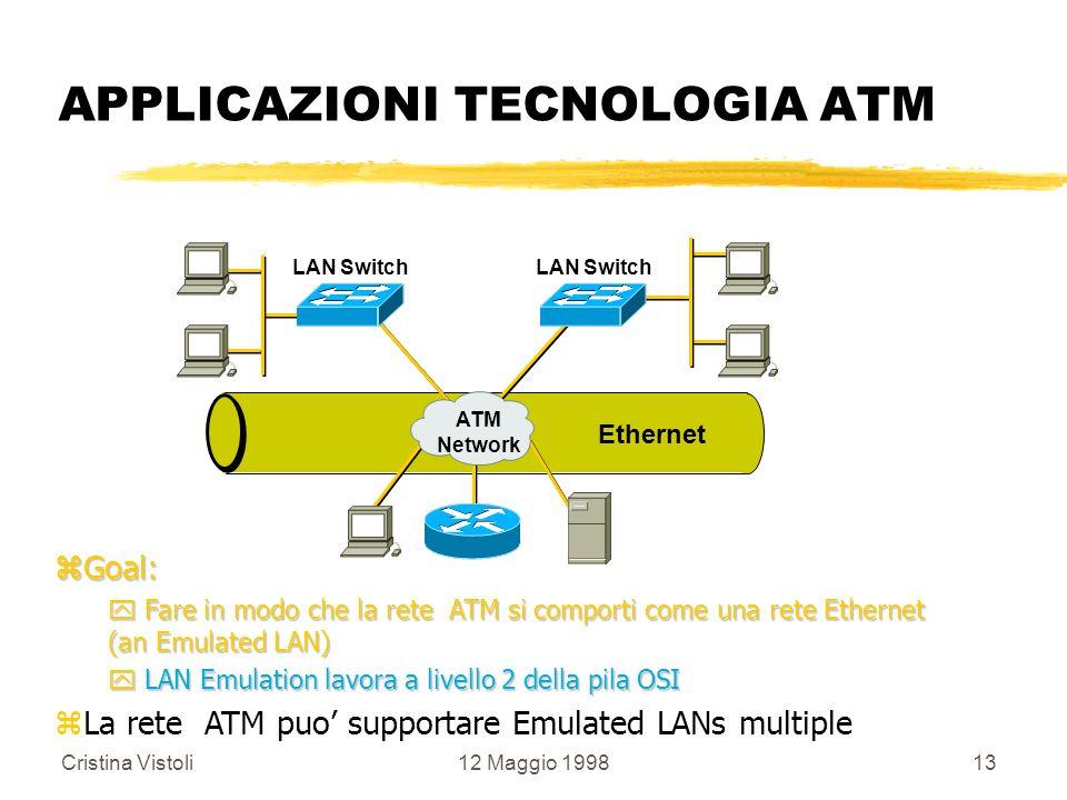 Cristina Vistoli12 Maggio 199813 APPLICAZIONI TECNOLOGIA ATM LAN Switch ATM Network Ethernet zGoal: y Fare in modo che la rete ATM si comporti come un