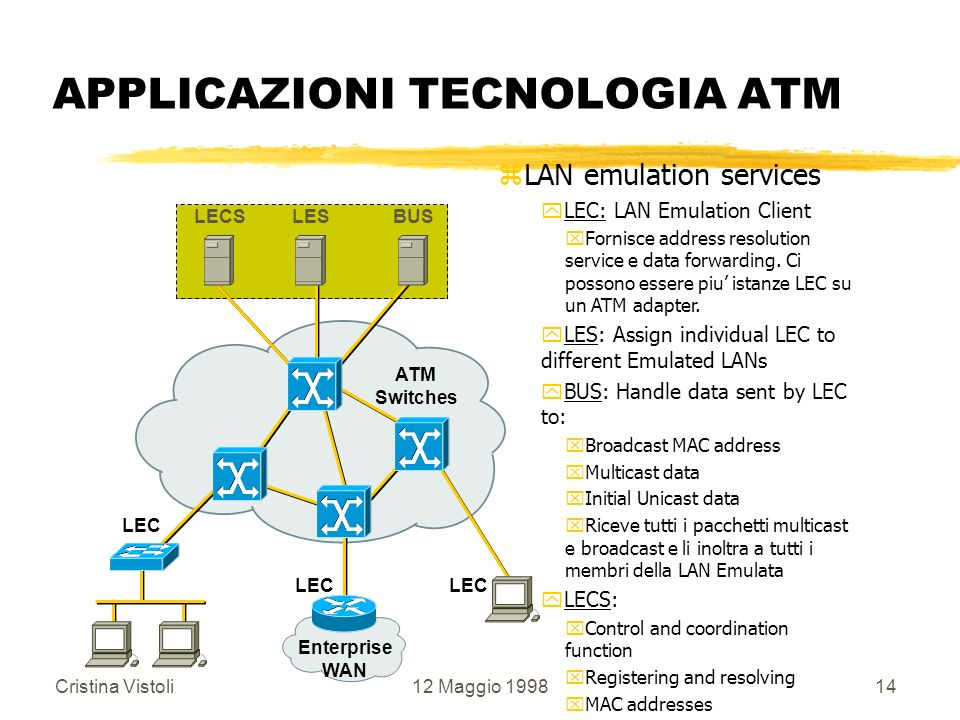 Cristina Vistoli12 Maggio 199814 APPLICAZIONI TECNOLOGIA ATM zLAN emulation services yLEC: LAN Emulation Client xFornisce address resolution service e