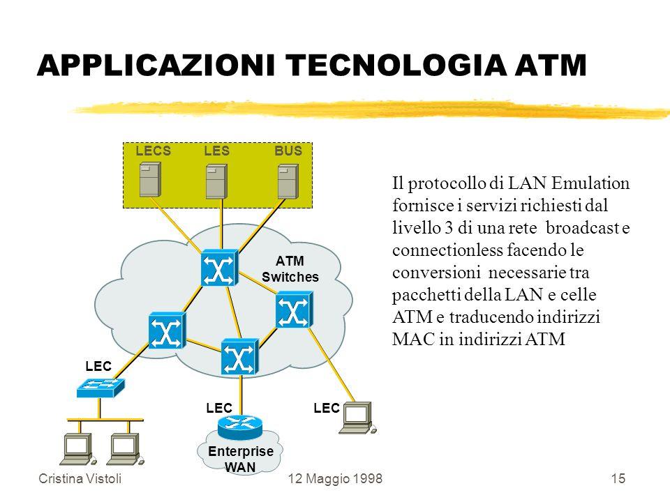 Cristina Vistoli12 Maggio 199815 APPLICAZIONI TECNOLOGIA ATM LEC ATM Switches LEC LECSLESBUS Enterprise WAN LEC Il protocollo di LAN Emulation fornisc