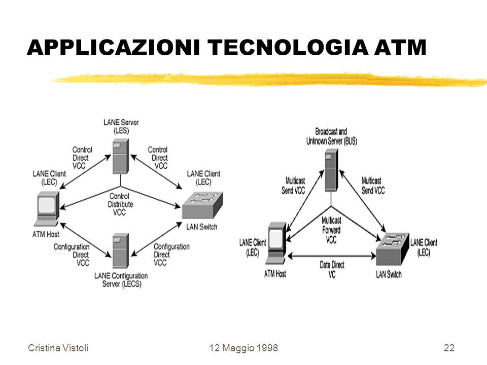 Cristina Vistoli12 Maggio 199822 APPLICAZIONI TECNOLOGIA ATM