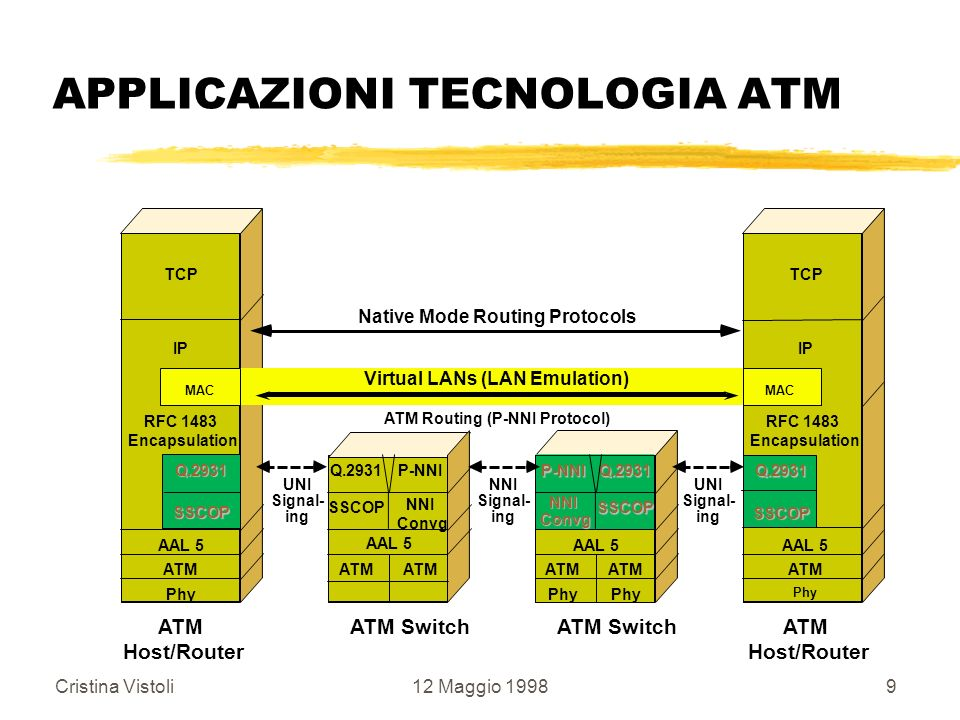 Cristina Vistoli12 Maggio 199830 APPLICAZIONI TECNOLOGIA ATM LUNI v2.0 Goals zImprove robustness of LANE servers yAllow LES/BUS function to be distributed in a tree architecture yUp to (20) LES/BUS pairs can support one ELAN (all LES/BUSs must forward all broadcast packets, etc.) yNo longer a LES/BUS single point failure yLECS redundancy zSupport LUNI v1.0 or LUNI v2.0 clients simultaneouslybackwards compatible
