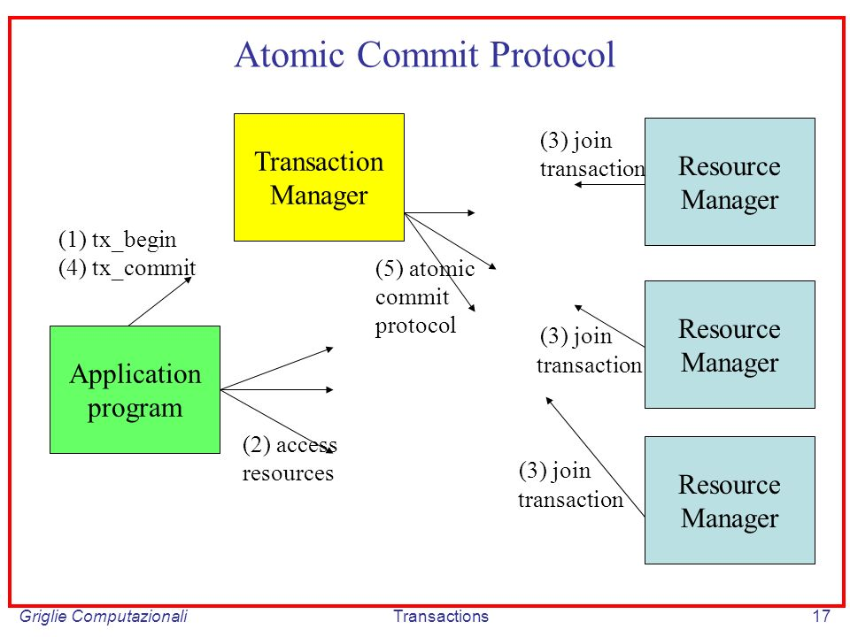 Griglie ComputazionaliTransactions17 Atomic Commit Protocol Application program Transaction Manager Resource Manager Resource Manager Resource Manager (3) join transaction (3) join transaction (3) join transaction (5) atomic commit protocol (1) tx_begin (4) tx_commit (2) access resources