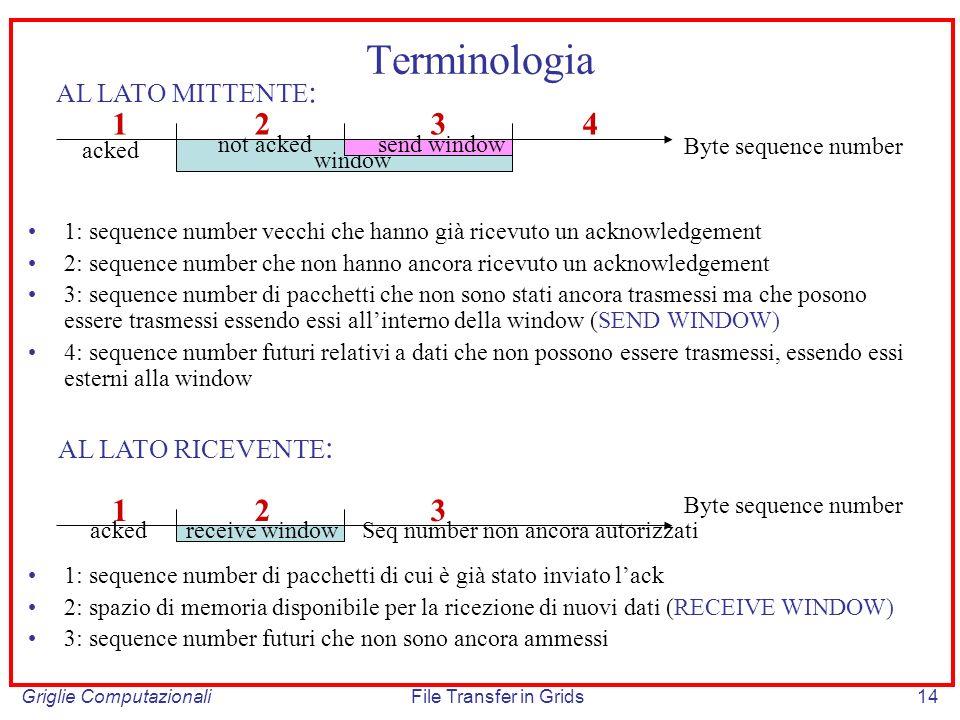 Griglie ComputazionaliFile Transfer in Grids14 Terminologia 1: sequence number vecchi che hanno già ricevuto un acknowledgement 2: sequence number che