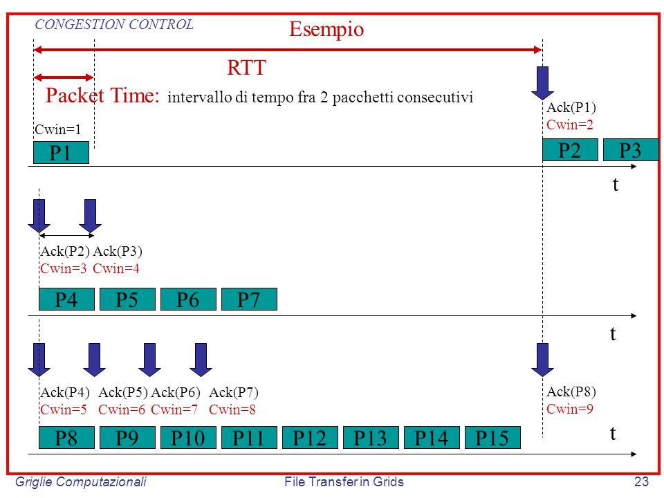 Griglie ComputazionaliFile Transfer in Grids23 P1 t P2P3 Ack(P1) Cwin=2 Cwin=1 Ack(P4) Cwin=5 Ack(P5) Cwin=6 Ack(P6) Cwin=7 Ack(P7) Cwin=8 P8P9P10P11P