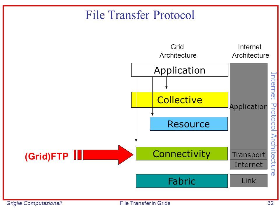 Griglie ComputazionaliFile Transfer in Grids32 Collective File Transfer Protocol Application Fabric Connectivity Resource Internet Transport Applicati