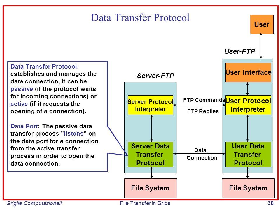 Griglie ComputazionaliFile Transfer in Grids38 Data Transfer Protocol Server Protocol Interpreter Server Data Transfer Protocol User Protocol Interpre