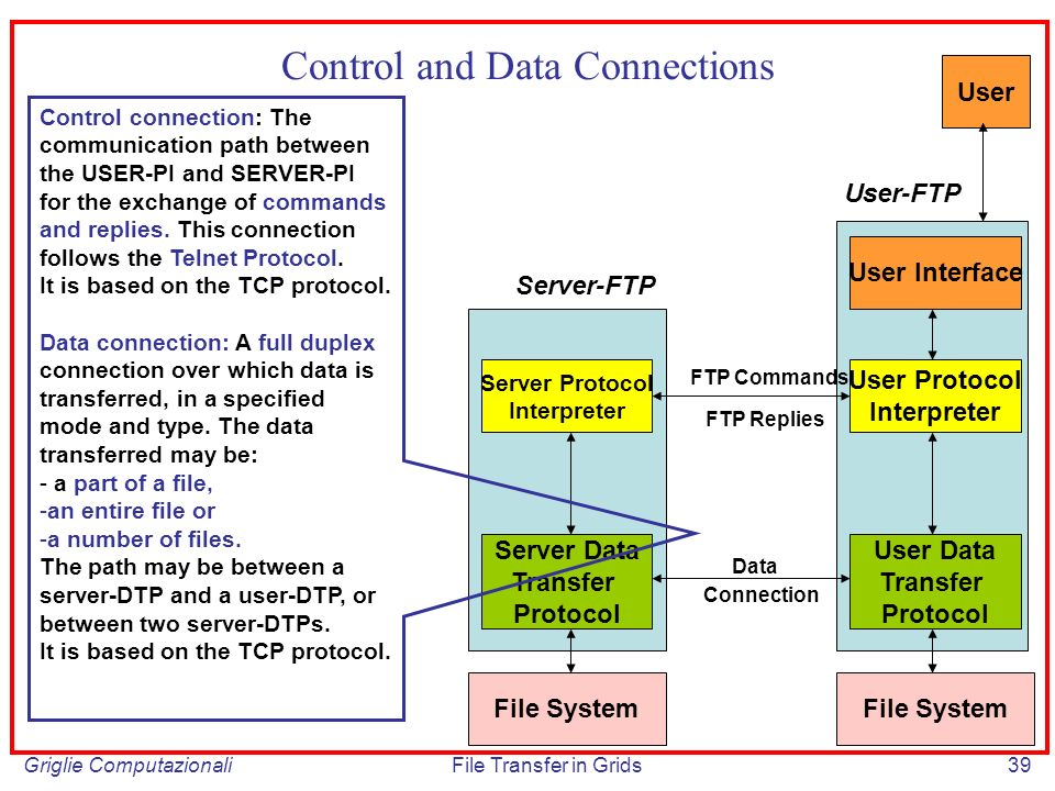 Griglie ComputazionaliFile Transfer in Grids39 Control and Data Connections Server Protocol Interpreter Server Data Transfer Protocol User Protocol Interpreter User Data Transfer Protocol FTP Commands FTP Replies Connection Data File System User Interface User Server-FTP User-FTP Control connection: The communication path between the USER-PI and SERVER-PI for the exchange of commands and replies.