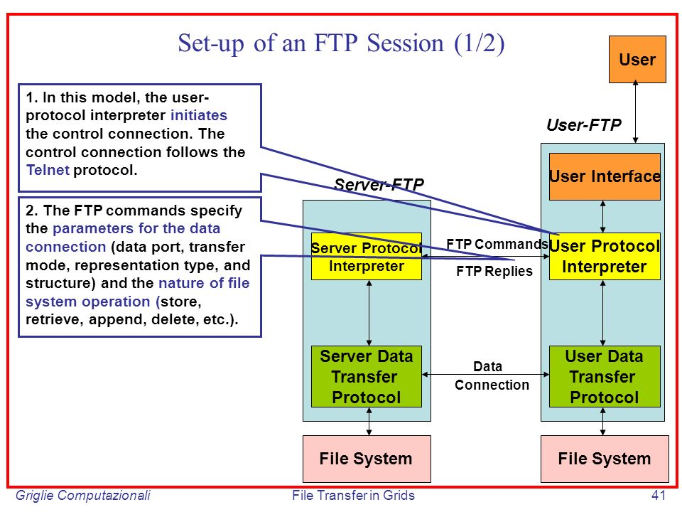 Griglie ComputazionaliFile Transfer in Grids41 Set-up of an FTP Session (1/2) Server Protocol Interpreter Server Data Transfer Protocol User Protocol