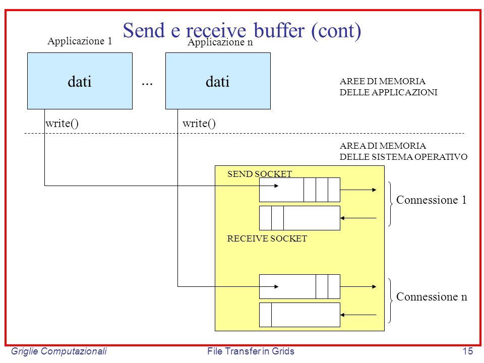 Griglie ComputazionaliFile Transfer in Grids15 Send e receive buffer (cont) dati Applicazione 1 Applicazione n... Connessione 1 Connessione n SEND SOC