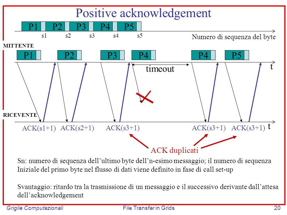 Griglie ComputazionaliFile Transfer in Grids20 Positive acknowledgement P1P2P3P4 P5 ACK(s1+1) ACK(s2+1)ACK(s3+1) timeout t t Sn: numero di sequenza de