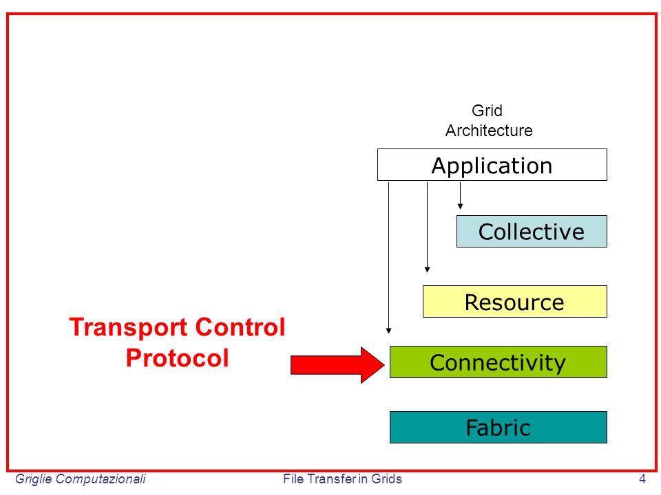 Griglie ComputazionaliFile Transfer in Grids65 Le perdite dei pacchetti in caso di congestione sono causate dalla saturazione dei buffer allinterno dei router Drop Tail: – il router in caso di overflow elimina i pacchetti eccedenti in modo indiscriminato, non distinguendo tra i diversi flussi di pacchetti – sincronizzazione delle perdite tra i flussi Active Queue Management: – gestione piu articolata delle code Router-Centric: Active Queue Management