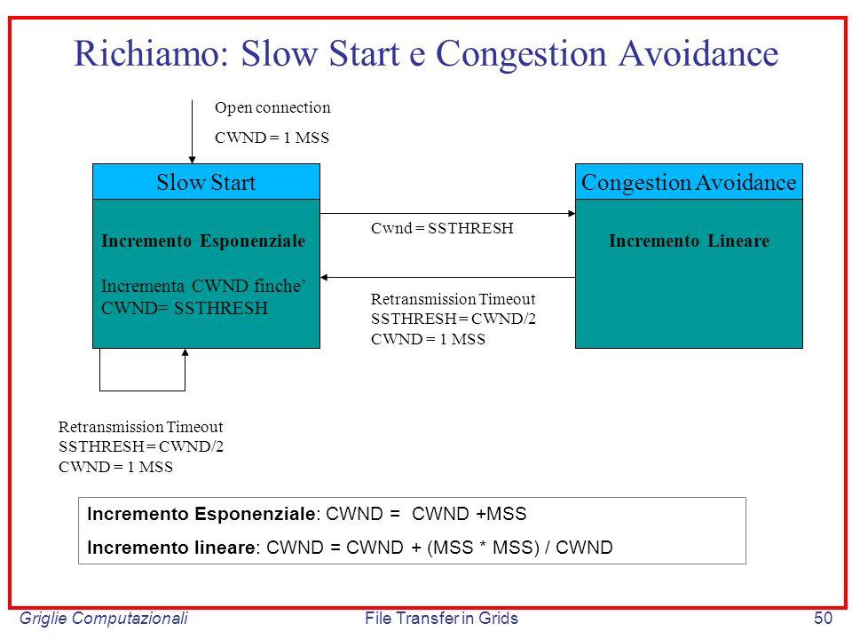 Griglie ComputazionaliFile Transfer in Grids50 Slow Start Incremento Esponenziale Incrementa CWND finche CWND= SSTHRESH Incremento Lineare Congestion