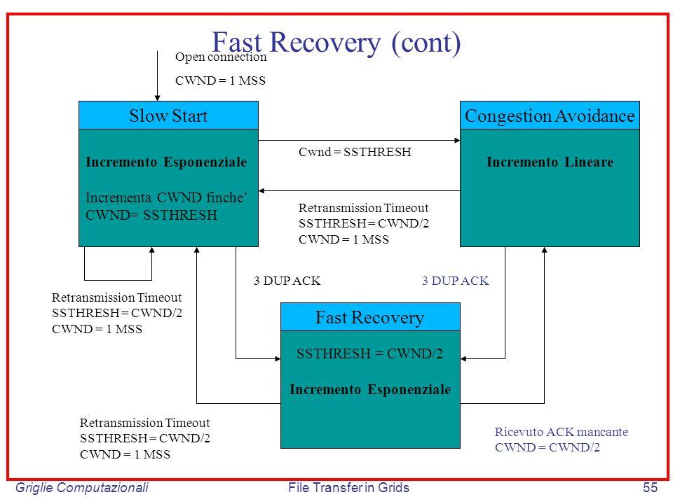 Griglie ComputazionaliFile Transfer in Grids55 Slow Start Incremento Esponenziale Incrementa CWND finche CWND= SSTHRESH Incremento Lineare Congestion