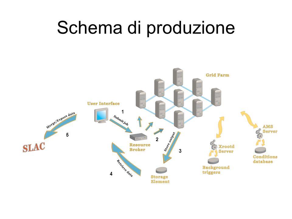 Schema di produzione 1 2 3 4 5
