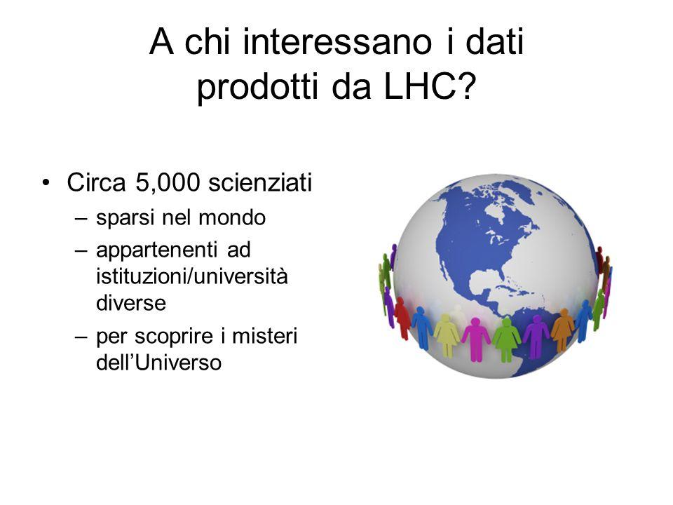 A chi interessano i dati prodotti da LHC.