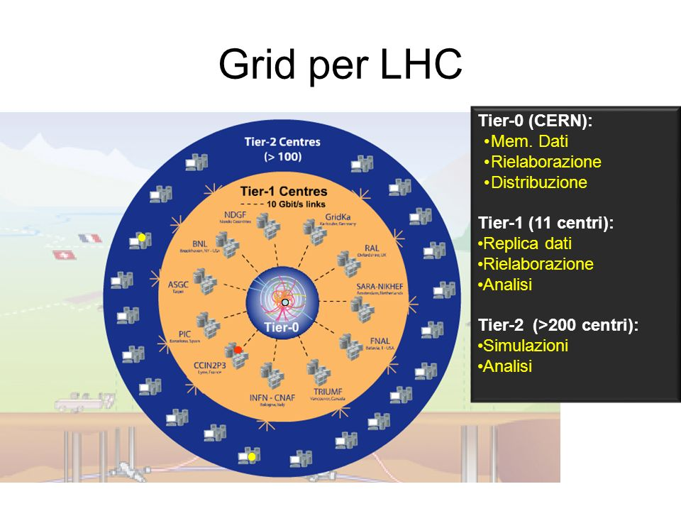 Grid per LHC Tier-0 (CERN): Mem.
