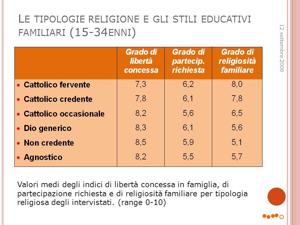 L E TIPOLOGIE RELIGIONE E GLI STILI EDUCATIVI FAMILIARI (15-34 ENNI ) 12 settembre 2008 Valori medi degli indici di libertà concessa in famiglia, di p