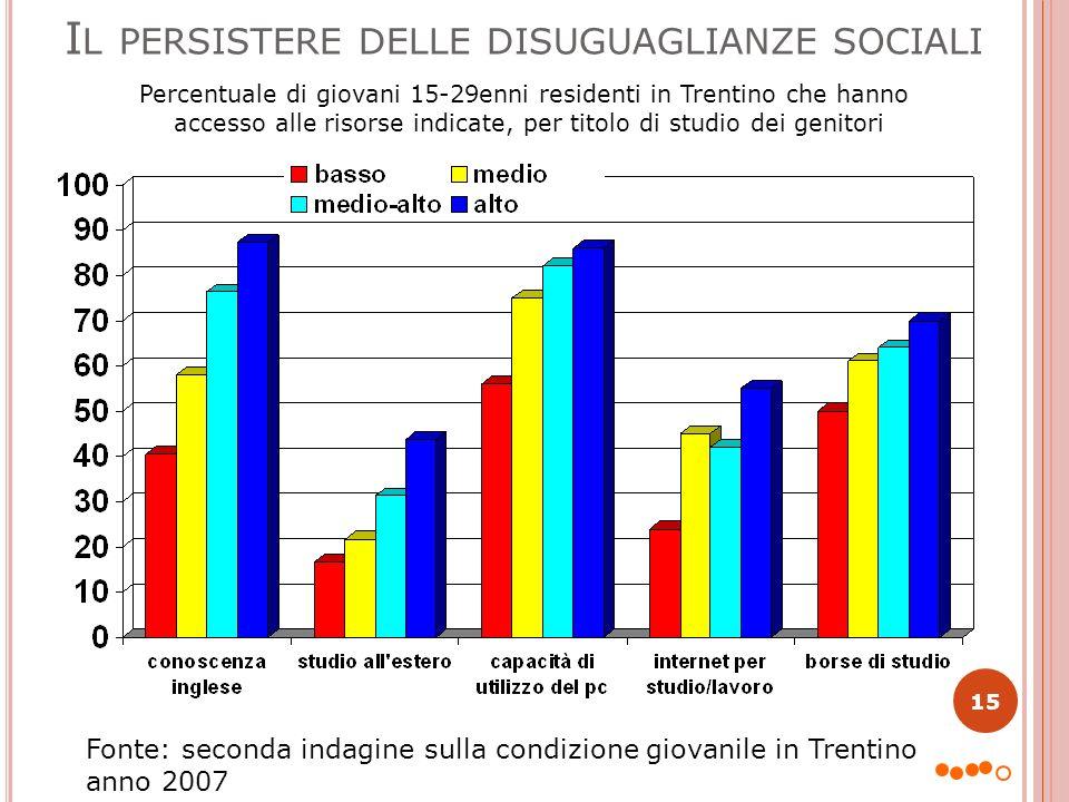 I L PERSISTERE DELLE DISUGUAGLIANZE SOCIALI 15 Fonte: seconda indagine sulla condizione giovanile in Trentino anno 2007 Percentuale di giovani 15-29en