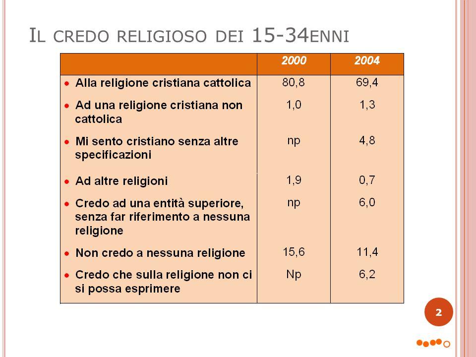 I L CREDO RELIGIOSO DEI 15-34 ENNI 2