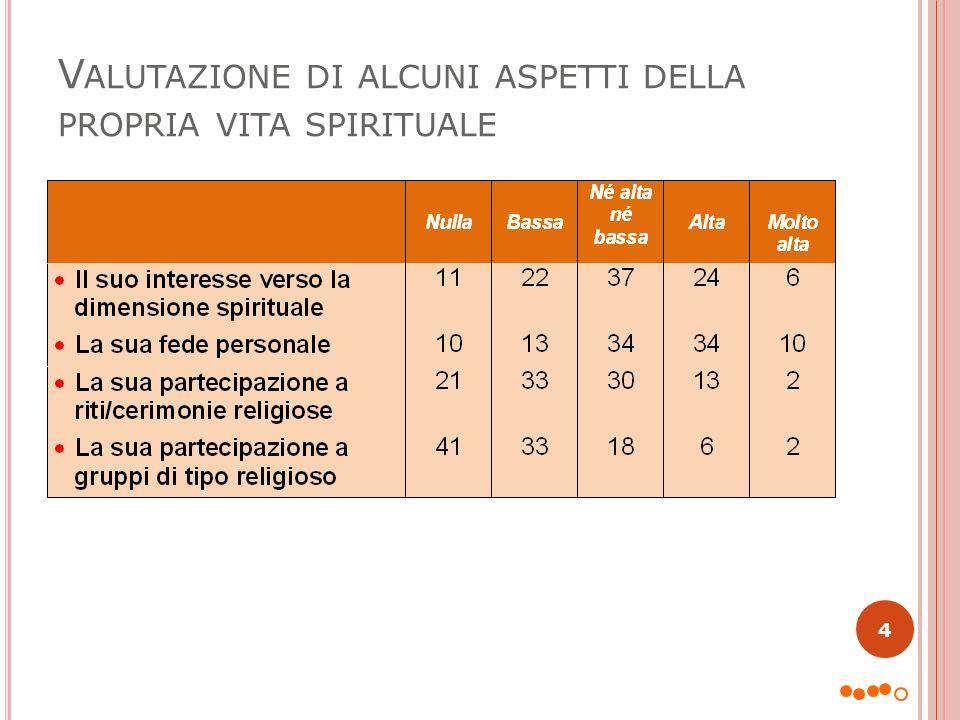V ALUTAZIONE DI ALCUNI ASPETTI DELLA PROPRIA VITA SPIRITUALE 4