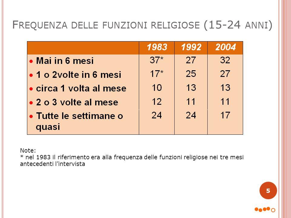 Note: * nel 1983 il riferimento era alla frequenza delle funzioni religiose nei tre mesi antecedenti lintervista F REQUENZA DELLE FUNZIONI RELIGIOSE (