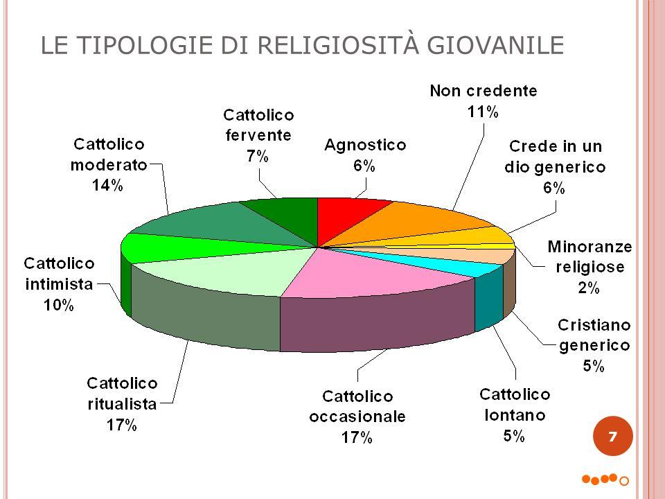 L E TIPOLOGIE RELIGIOSE PER AREA GEOGRAFICA (% 15-34 ENNI )