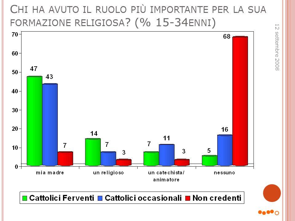 P ERCEZIONE CHE L INTERVISTATO HA DELL IMPORTANZA DELLA RELIGIONE PER I SUOI FAMILIARI (15-34 ENNI ) 12 settembre 2008
