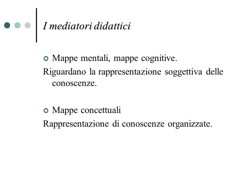 I mediatori didattici Mappe mentali, mappe cognitive. Riguardano la rappresentazione soggettiva delle conoscenze. Mappe concettuali Rappresentazione d