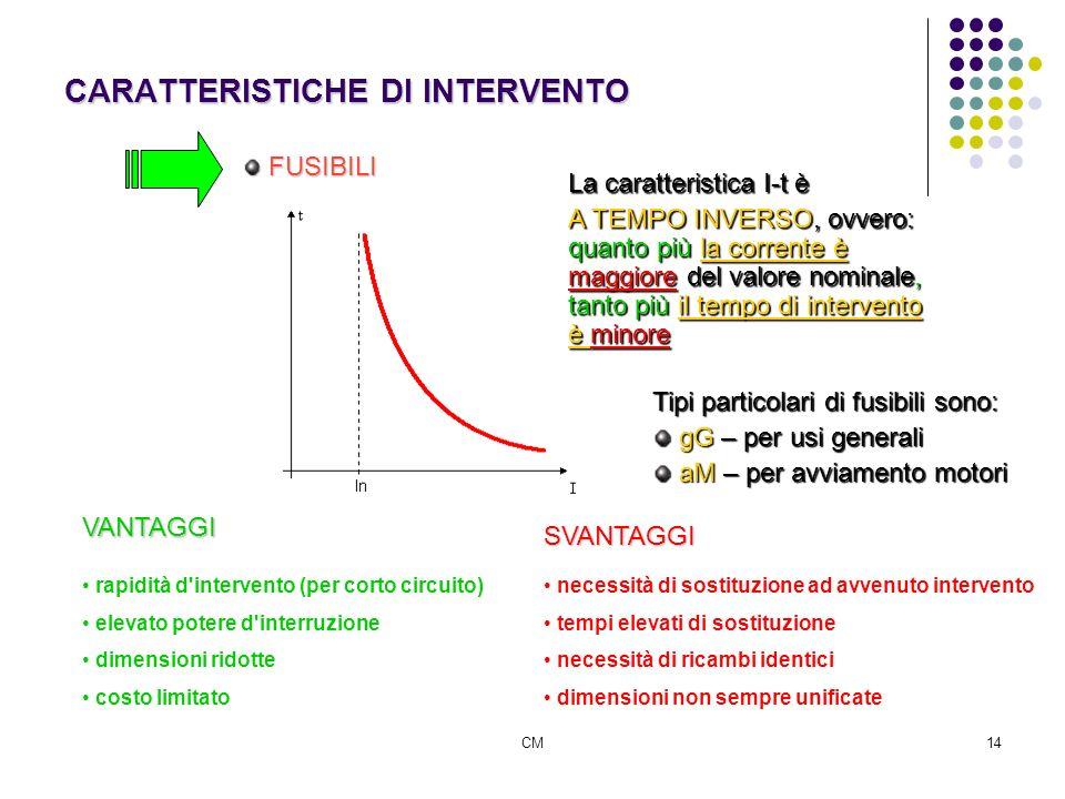 CM14 CARATTERISTICHE DI INTERVENTO FUSIBILI FUSIBILI La caratteristica I-t è A TEMPO INVERSO, ovvero: quanto più la corrente è maggiore del valore nom